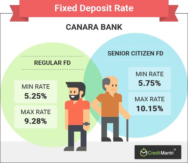 Canara bank recurring deposit (rd) interest rates | 31 december 2018.