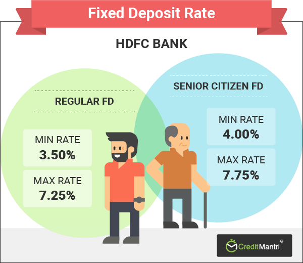 HDFC Bank Fixed Deposit Rates | Best HDFC Bank FD Rates-Creditmantri
