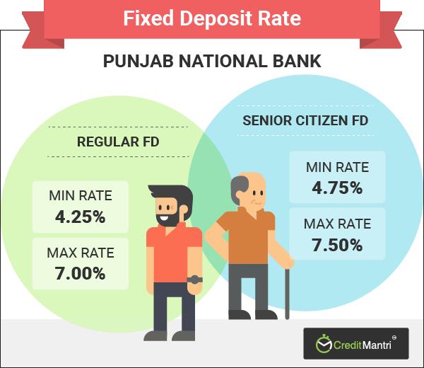 Punjab national bank interest rates on recurring deposits 2018.