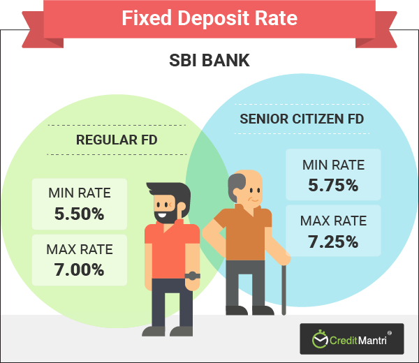 Sbi fixed deposit rates | best sbi fd rates-creditmantri.