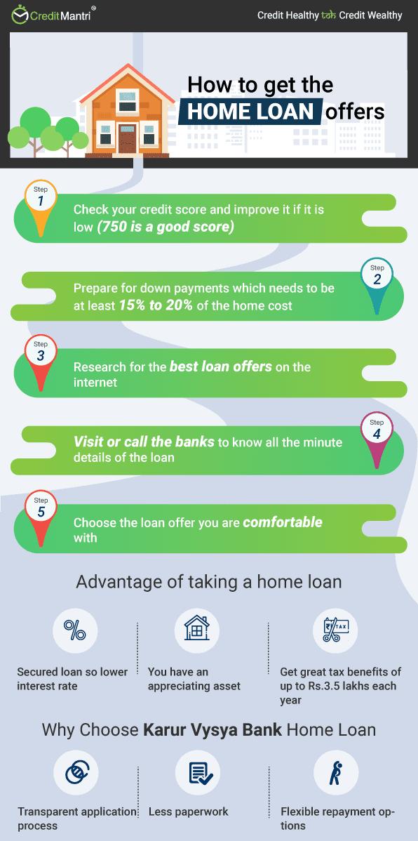 KARUR VYASYA Bank Home Loan at Lowest Interest Rates @ 9% * | Apply