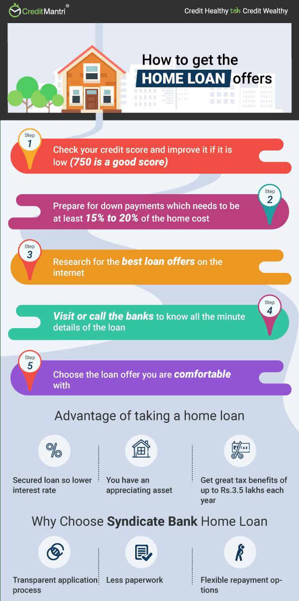 Syndicate Bank Home Loan