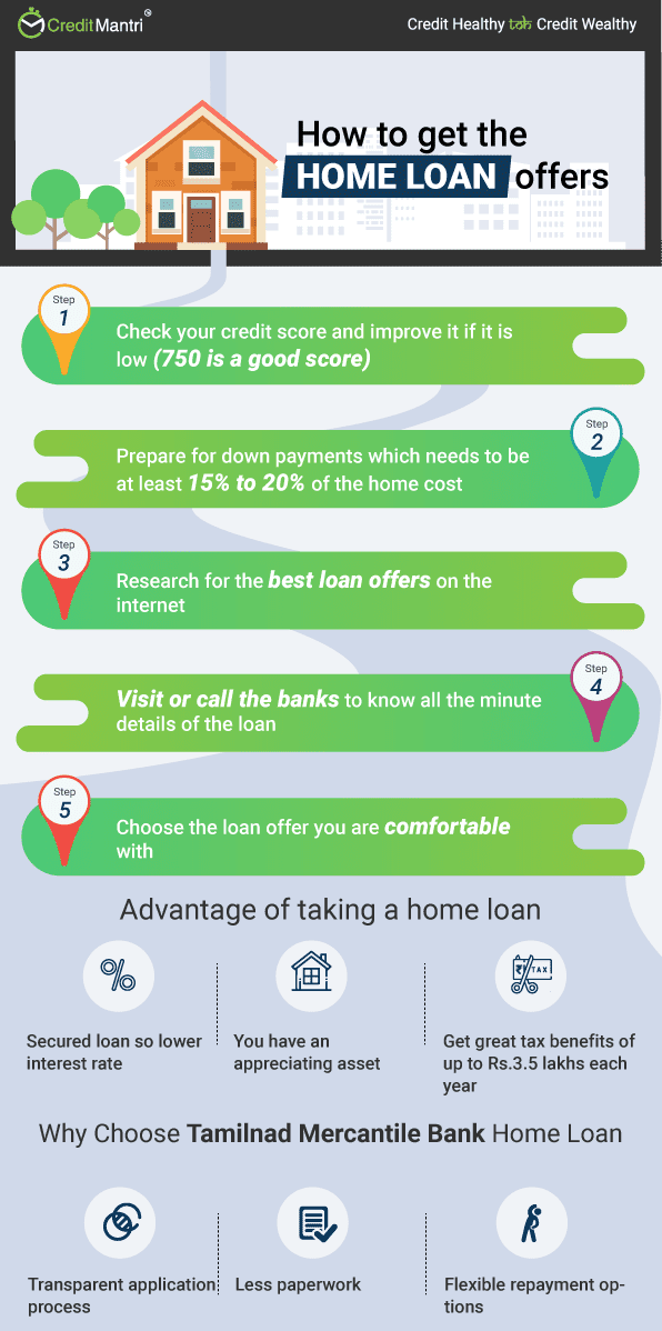 TMB Bank Home Loan at Lowest Interest Rates @ 10 1