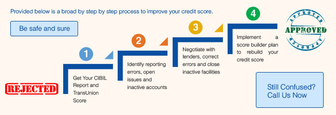 essays on credit scores Credit scoring models are statistical analysis used by credit bureaus that evaluate your worthiness to receive credit the agencies select statistical characteristics found in a person's credit payment patterns, analyze them and come up with a credit score.