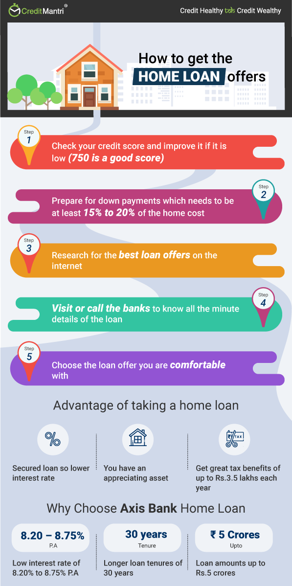 axis bank home loan interest calculator the best interest 2018